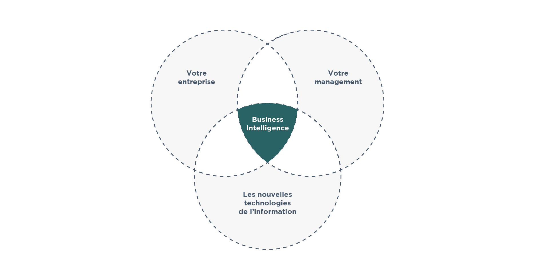 Notre vision de la Business Intelligence